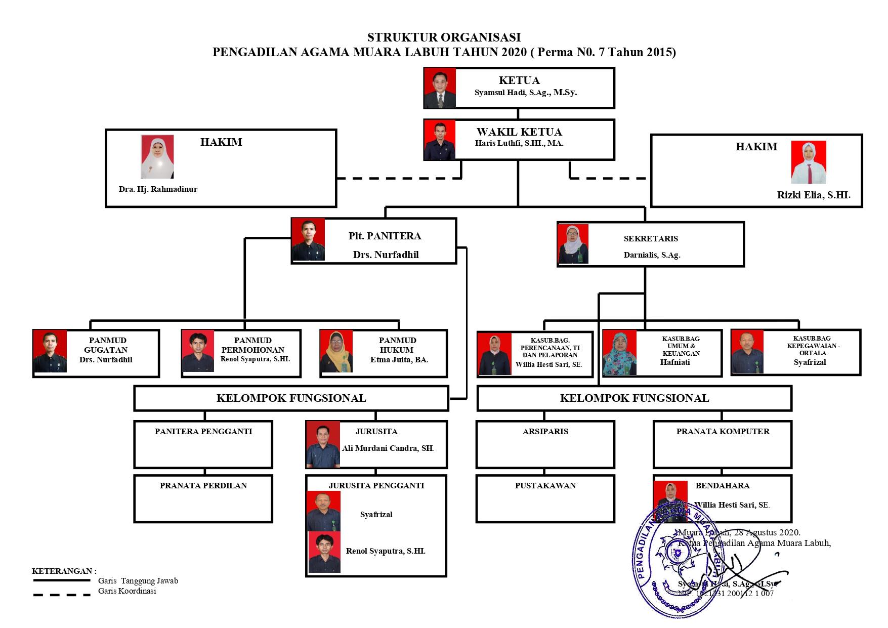 Struktur Organisasi PA Muara Labuh 2020 page 0001 1